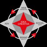 Il Nuovo Modello di Marketing: la soluzione vincente per le Piccole e Medie Imprese