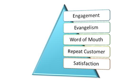 schema marketing