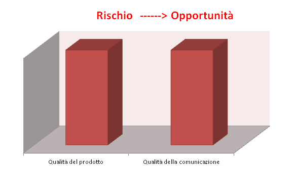 strategie rischiose marketing