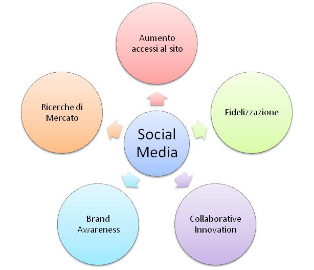 impatto dei social media