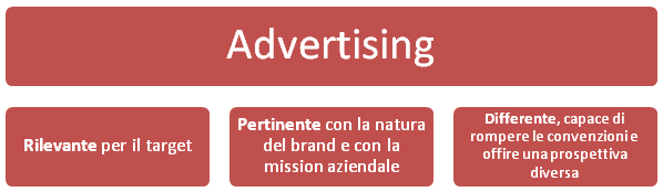 advertising efficace