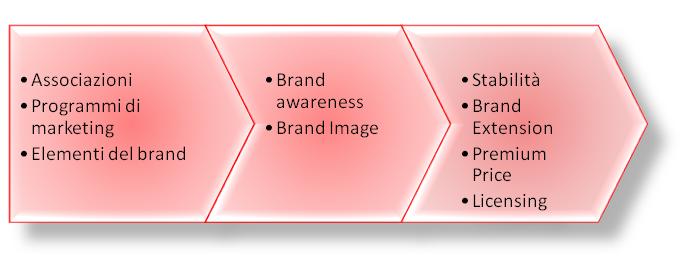 identità-del-brand