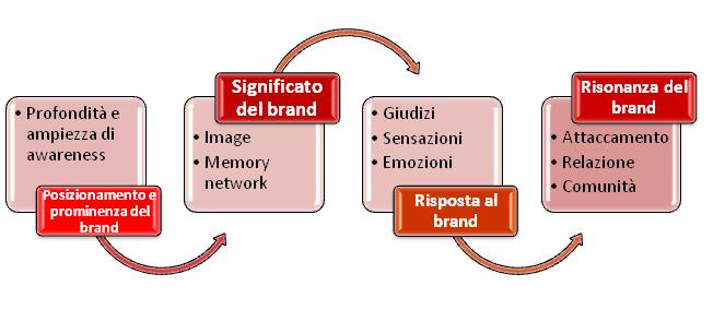 significato-del-brand