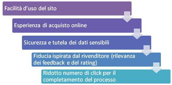 piattaforma-e-commerce