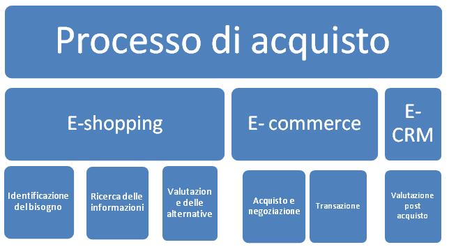 processo-di-acquisto