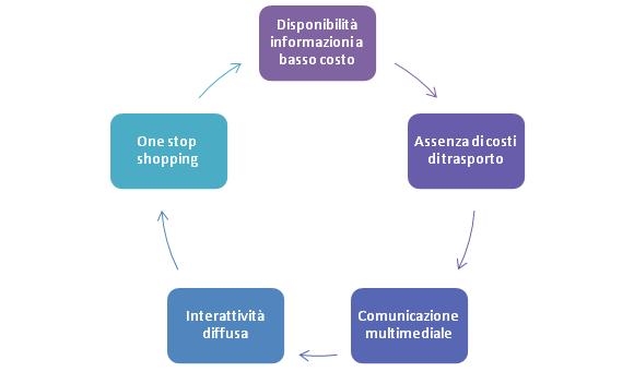 comportamento-consumatore