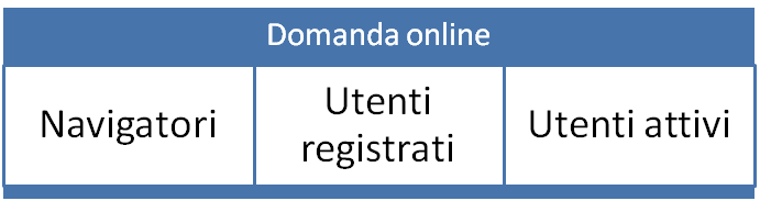 domanda-online