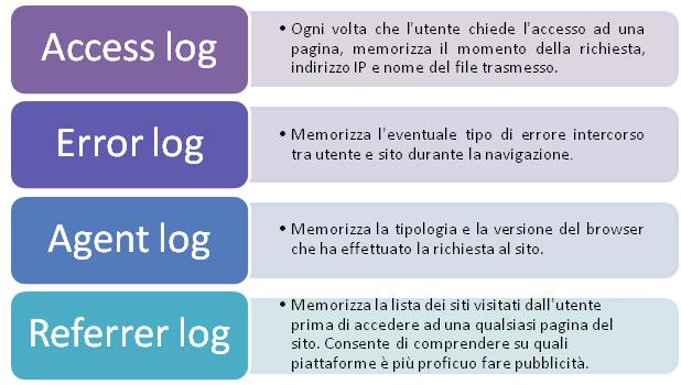 log-files