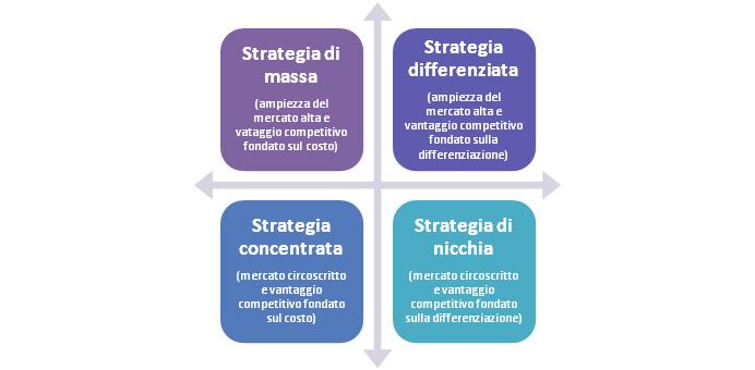 strategia-di-posizionamento
