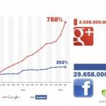 Google plus è il social del futuro?